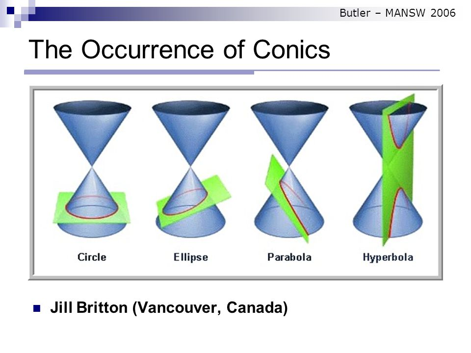 The Occurrence of Conics Jill Britton (Vancouver, Canada) Butler – MANSW 2006