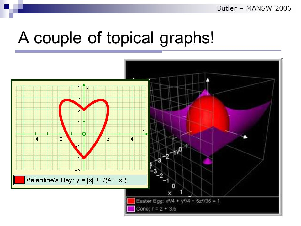 A couple of topical graphs! Butler – MANSW 2006