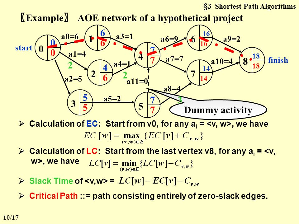 §3 Shortest Path Algorithms  Acyclic Graphs If the graph is acyclic, vertices may be selected in topological order since when a vertex is selected, its distance can no longer be lowered without any incoming edges from unknown nodes.