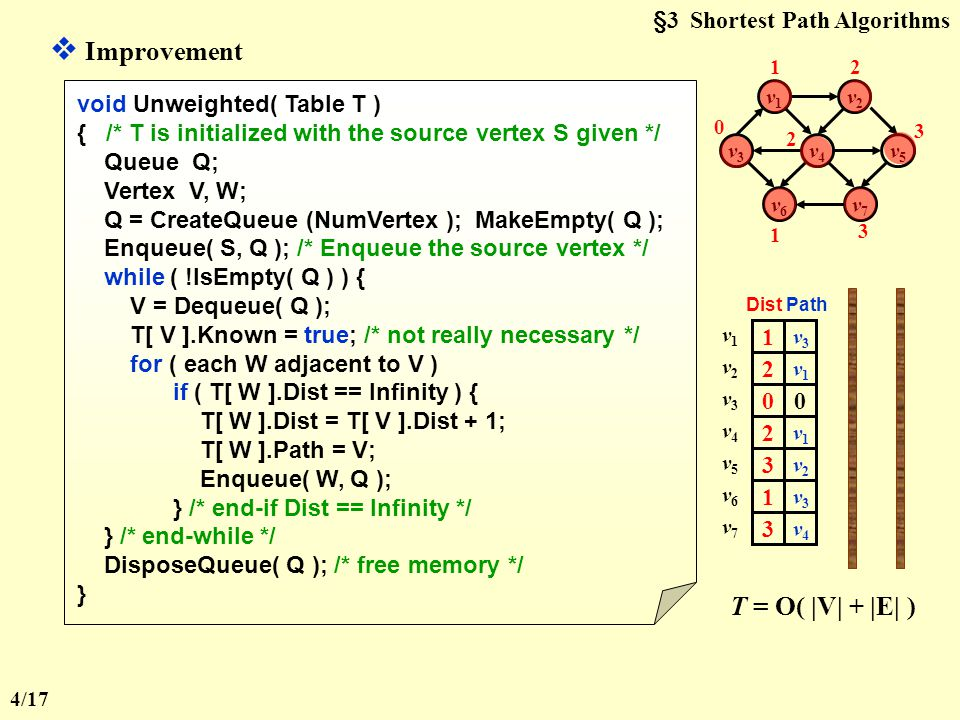 §3 Shortest Path Algorithms  Improvement void Unweighted( Table T ) { /* T is initialized with the source vertex S given */ Queue Q; Vertex V, W; Q = CreateQueue (NumVertex ); MakeEmpty( Q ); Enqueue( S, Q ); /* Enqueue the source vertex */ while ( !IsEmpty( Q ) ) { V = Dequeue( Q ); T[ V ].Known = true; /* not really necessary */ for ( each W adjacent to V ) if ( T[ W ].Dist == Infinity ) { T[ W ].Dist = T[ V ].Dist + 1; T[ W ].Path = V; Enqueue( W, Q ); } /* end-if Dist == Infinity */ } /* end-while */ DisposeQueue( Q ); /* free memory */ } v1v1 v2v2 v6v6 v7v7 v3v3 v4v4 v5v5 0  v1v1 Dist Path  v2v2 0 v3v3  v4v4  v5v5  v6v6  v7v7 0 0 0 0 0 0 0 v3v3 v7v7 1 v3v3 v1v1 1 v3v3 v6v6 1 1 2 2 v1v1 v2v2 2 2 v1v1 v4v4 3 3 v2v2 v5v5 3 3 v4v4 T = O( |V| + |E| ) 4/17