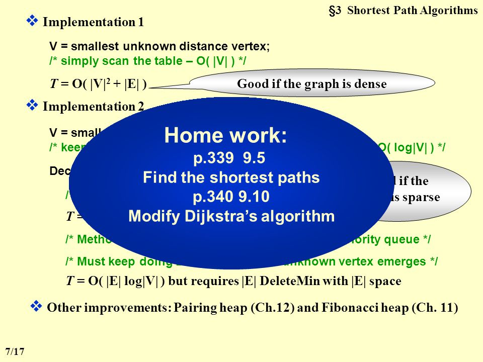 §3 Shortest Path Algorithms  Implementation 1 V = smallest unknown distance vertex; /* simply scan the table – O( |V| ) */ T = O( |V| 2 + |E| ) Good if the graph is dense  Implementation 2 V = smallest unknown distance vertex; /* keep distances in a priority queue and call DeleteMin – O( log|V| ) */ Decrease( T[ W ].Dist to T[ V ].Dist + Cvw ); /* Method 1: DecreaseKey – O( log|V| ) */ T = O( |V| log|V| + |E| log|V| ) = O( |E| log|V| ) /* Method 2: insert W with updated Dist into the priority queue */ /* Must keep doing DeleteMin until an unknown vertex emerges */ Good if the graph is sparse T = O( |E| log|V| ) but requires |E| DeleteMin with |E| space  Other improvements: Pairing heap (Ch.12) and Fibonacci heap (Ch.