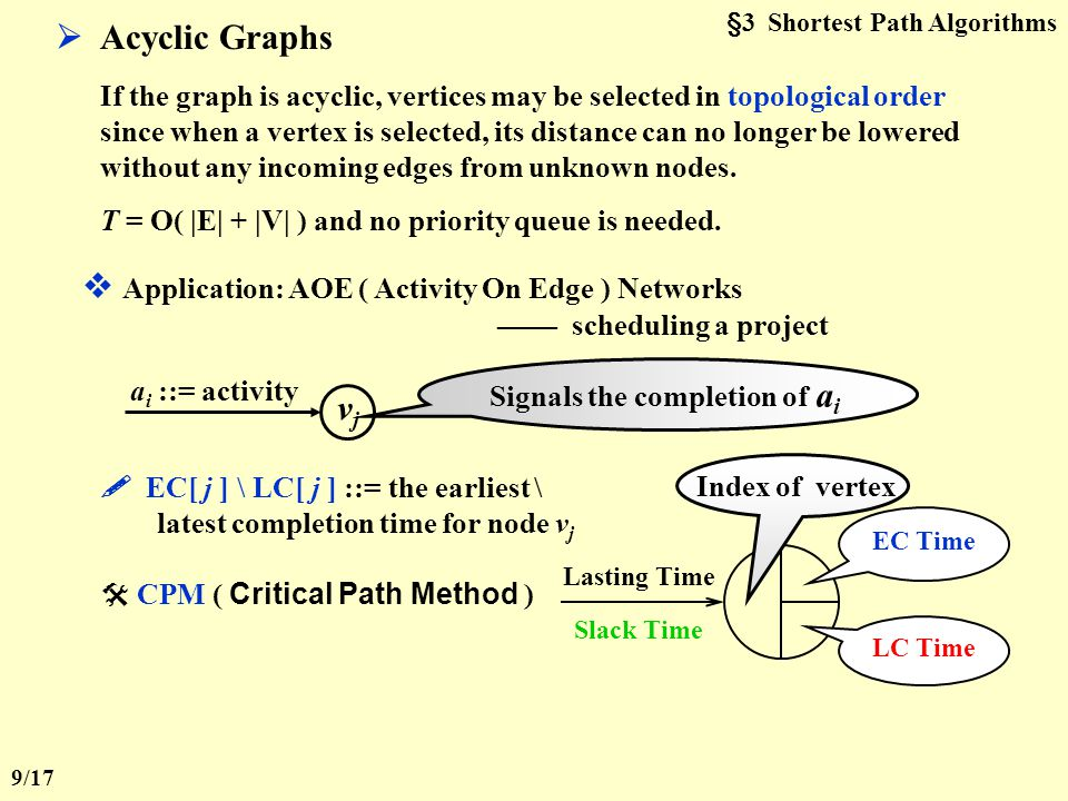 §3 Shortest Path Algorithms  Acyclic Graphs If the graph is acyclic, vertices may be selected in topological order since when a vertex is selected, its distance can no longer be lowered without any incoming edges from unknown nodes.