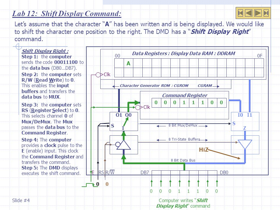 Lab 12: Shift Display Command: Shift Display Right : Step 1: the computer sends the code 00011100 to the data bus (DB0…DB7).