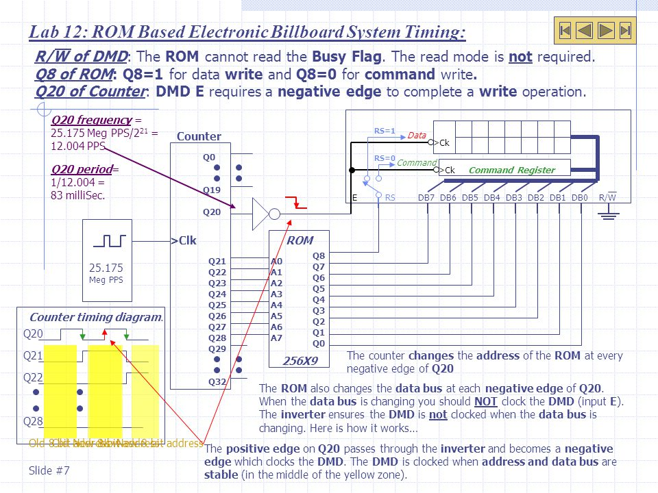 Lab 12: ROM Based Electronic Billboard System Timing: ROM Data Command Register DB0DB1DB2DB3DB4DB5DB6DB7 >Ck ERS Command RS=1 RS=0 R/W 256X9 Q8 Q7 Q6 Q5 Q4 Q3 Q2 Q1 Q0 A1 A2 A3 A4 A5 A6 A7 A0 Q20 Q21 Q22 Q23 Q24 Q25 Q26 Q27 Q28 Q29 Q32 Q19 Q0 >Clk 25.175 Meg PPS Counter R/W of DMD: The ROM cannot read the Busy Flag.