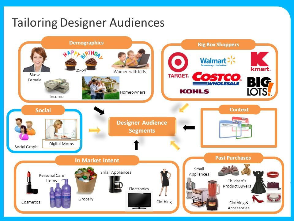 Small Appliances Women with Kids 25-54 Tailoring Designer Audiences Designer Audience Segments Demographics Big Box Shoppers Context Social Graph Social Digital Moms Skew Female Income Homeowners Small Appliances Clothing & Accessories Children's Product Buyers Past Purchases Cosmetics Grocery Electronics Personal Care Items Clothing In Market Intent Electronics