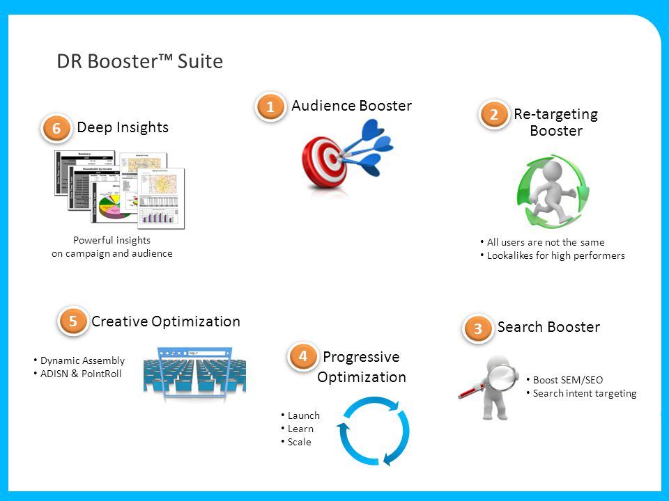 DR Booster™ Suite Deep Insights Powerful insights on campaign and audience Search Booster Boost SEM/SEO Search intent targeting Audience Booster Re-targeting Booster All users are not the same Lookalikes for high performers Progressive Optimization Launch Learn Scale Creative Optimization Dynamic Assembly ADISN & PointRoll 1 1 2 2 3 3 4 4 5 5 6 6