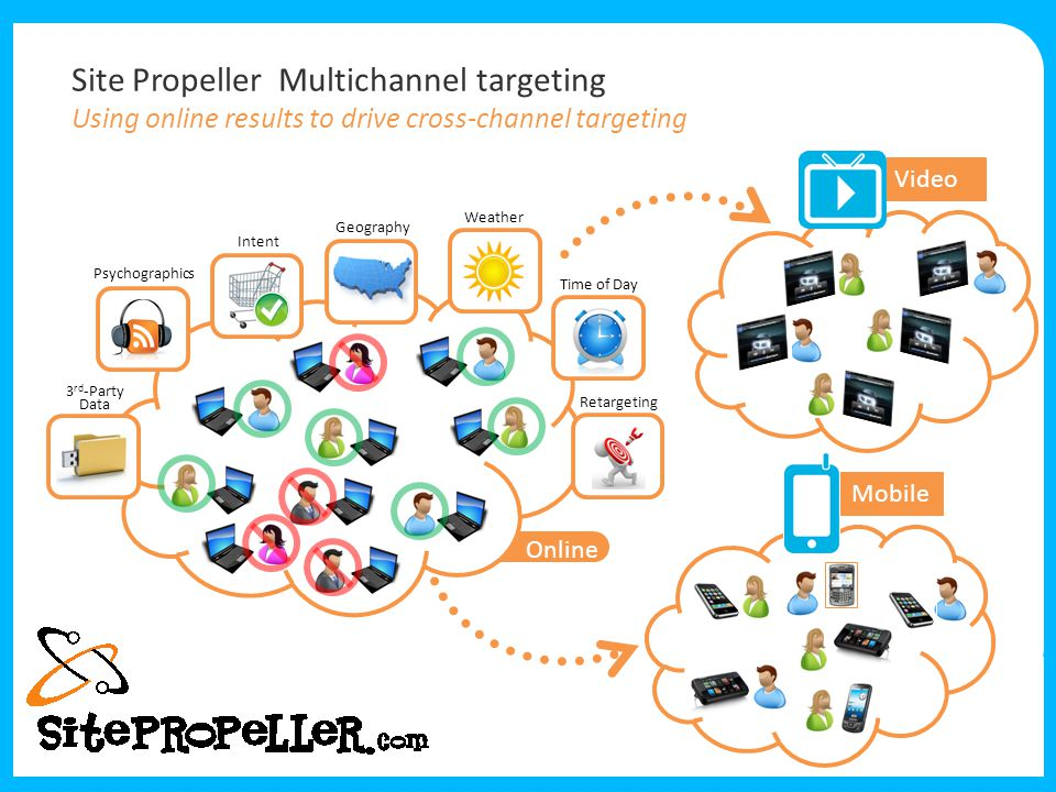 Site Propeller Multichannel targeting Using online results to drive cross-channel targeting 3 rd -Party Data Psychographics Intent Geography Weather Time of Day Retargeting Online Mobile Video
