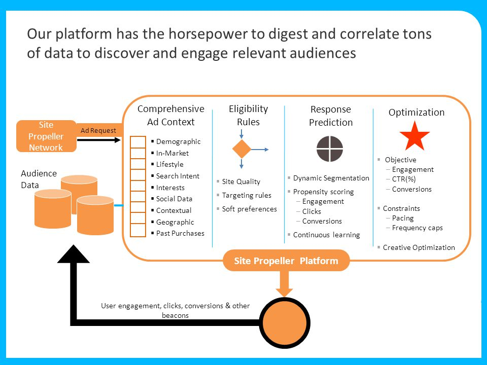 Comprehensive Ad Context Audience Data Eligibility Rules Response Prediction Optimization  Dynamic Segmentation  Propensity scoring –Engagement –Clicks –Conversions  Continuous learning  Objective –Engagement –CTR(%) –Conversions  Constraints –Pacing –Frequency caps  Creative Optimization User engagement, clicks, conversions & other beacons Site Propeller Platform  Site Quality  Targeting rules  Soft preferences  Demographic  In-Market  Lifestyle  Search Intent  Interests  Social Data  Contextual  Geographic  Past Purchases Our platform has the horsepower to digest and correlate tons of data to discover and engage relevant audiences Ad Request Site Propeller Network