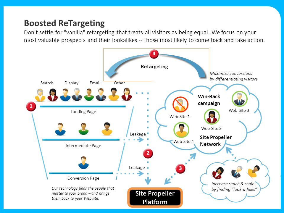 Boosted ReTargeting Don t settle for vanilla retargeting that treats all visitors as being equal.