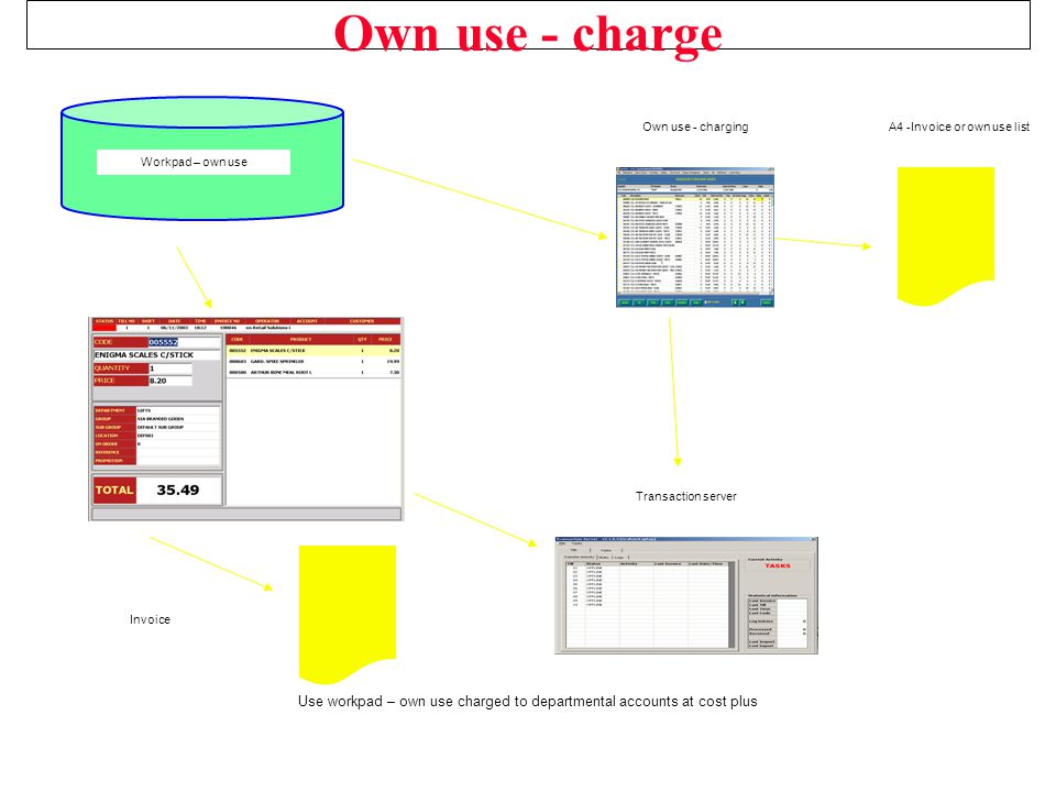 Own use - charge Use workpad – own use charged to departmental accounts at cost plus A4 -Invoice or own use list Transaction server Workpad – own use Invoice Own use - charging