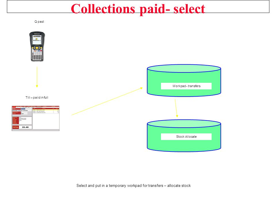 Collections paid- select Select and put in a temporary workpad for transfers – allocate stock Workpad - transfers Stock Allocate Till – paiid in full Q past