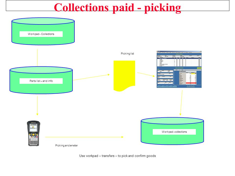 Collections paid - picking Use workpad – transfers – to pick and confirm goods Workpad - Collections Picking list Picking and eneter Workpad -collecti