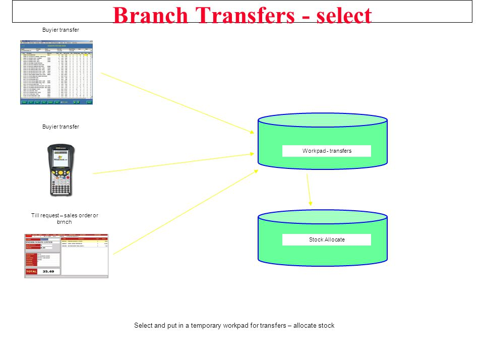 Branch Transfers - select Select and put in a temporary workpad for transfers – allocate stock Workpad - transfers Stock Allocate Buyier transfer Till