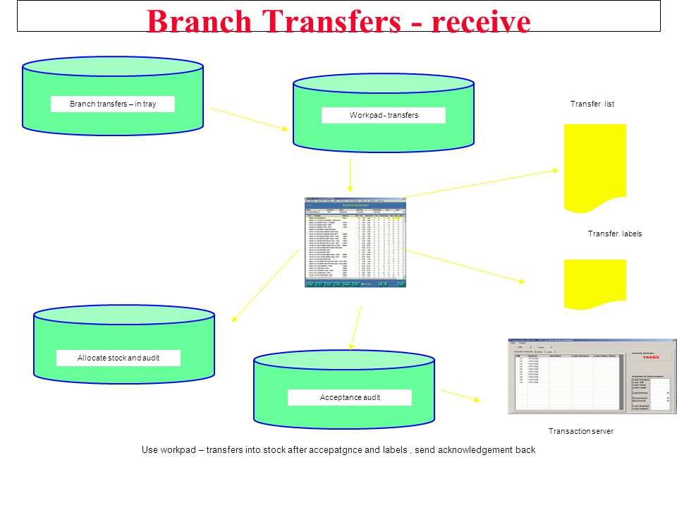 Branch Transfers - receive Use workpad – transfers into stock after accepatgnce and labels, send acknowledgement back Transfer list Allocate stock and audit Transaction server Branch transfers – in tray Workpad - transfers Acceptance audit Transfer labels