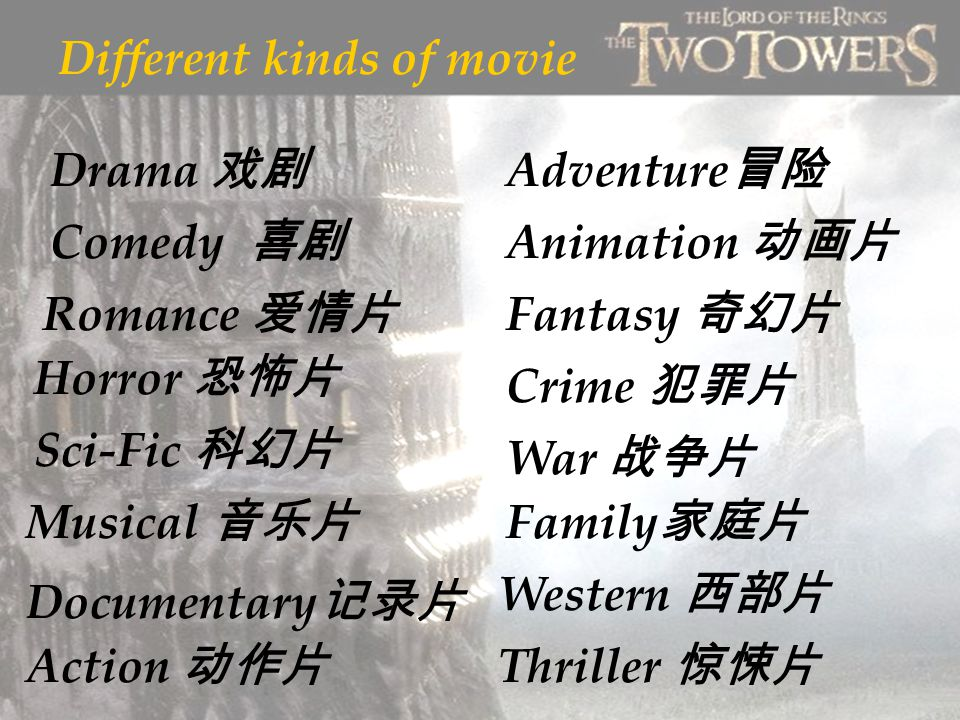 Different kinds of movie Drama 戏剧 Comedy 喜剧 Romance 爱情片 Horror 恐怖片 Sci-Fic 科幻片 Musical 音乐片 Documentary 记录片 Action 动作片 Adventure 冒险 Animation 动画片 Fantasy 奇幻片 Crime 犯罪片 War 战争片 Family 家庭片 Western 西部片 Thriller 惊悚片