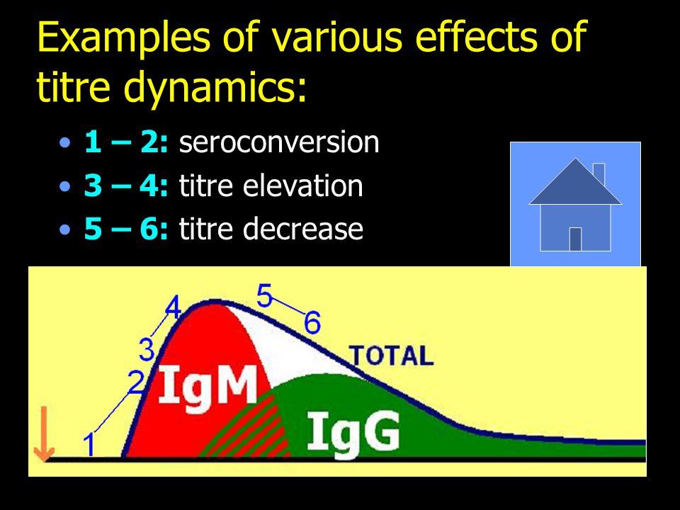 Examples of various effects of titre dynamics: 1 – 2: seroconversion 3 – 4: titre elevation 5 – 6: titre decrease