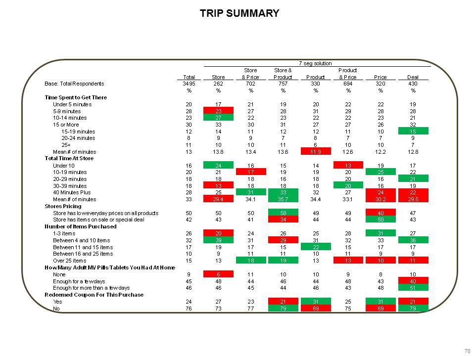 76 TRIP SUMMARY