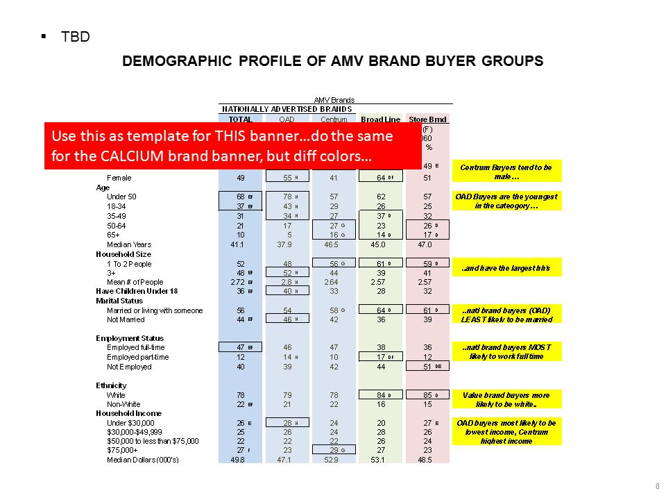 LAST MULTIVITAMIN PURCHASE TRIP PROFILE -By Specific Brands- 9  There are some differences in the shopping trips during which different brands of MV are bought.