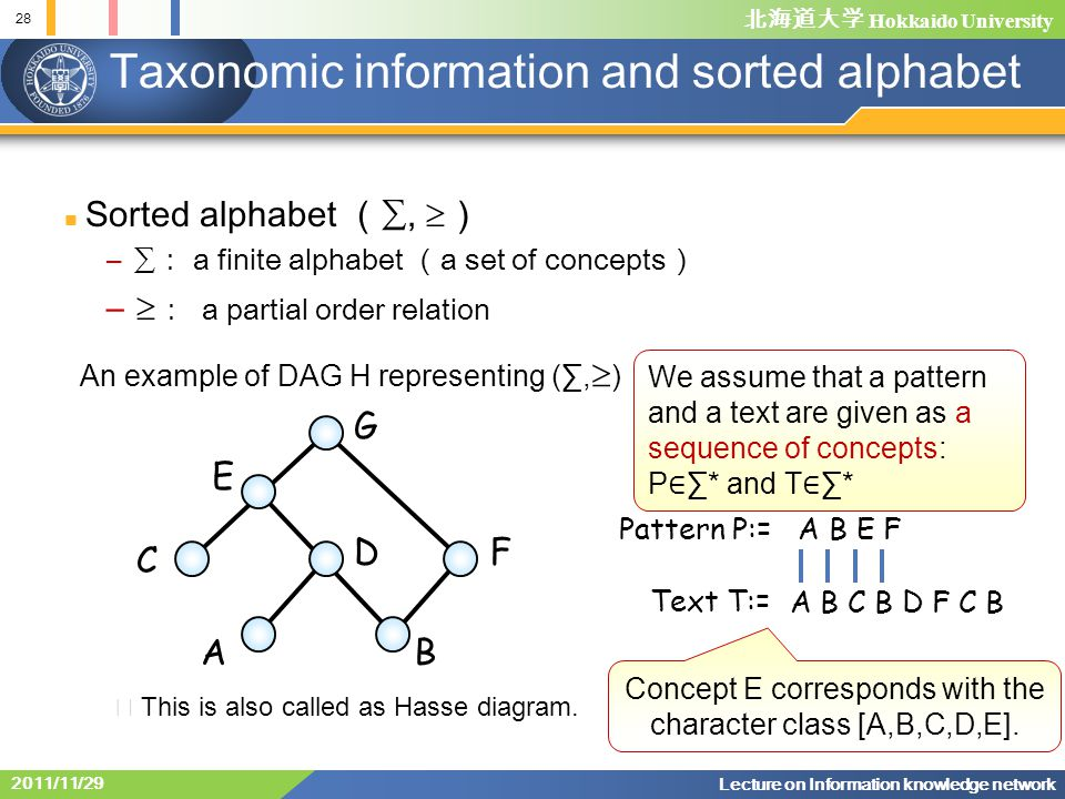 北海道大学 Hokkaido University 28 Lecture on Information knowledge network 2011/11/29 Taxonomic information and sorted alphabet An example of DAG H representing (∑,  ) G E C DF AB We assume that a pattern and a text are given as a sequence of concepts: P ∈ ∑* and T ∈ ∑* Sorted alphabet ( ∑,  ) – ∑ : a finite alphabet ( a set of concepts ) –  : a partial order relation ※ This is also called as Hasse diagram.
