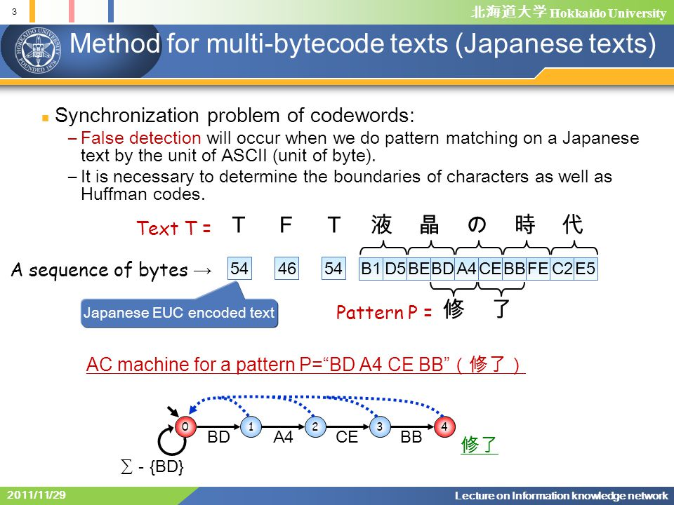 北海道大学 Hokkaido University 4 Lecture on Information knowledge network 2011/11/29 Review: Solution by automaton with synchronization 01 01 01 01 AB C D E Huffman tree Pattern P = DEC Huffman encoded Pattern E(P) = 011001 Text T = ABECA ・・・ Huffman encoded text E(T) = 0000000110010000 ・・・ 011100 ∑ Ordinal KMP automaton 01 01 01 01 011100 KMP automaton with sync.