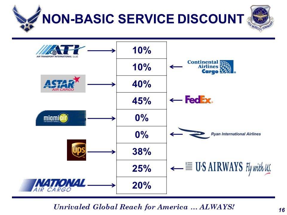 16 Unrivaled Global Reach for America … ALWAYS! NON-BASIC SERVICE DISCOUNT 10% 40% 45% 0% 38% 25% 20%