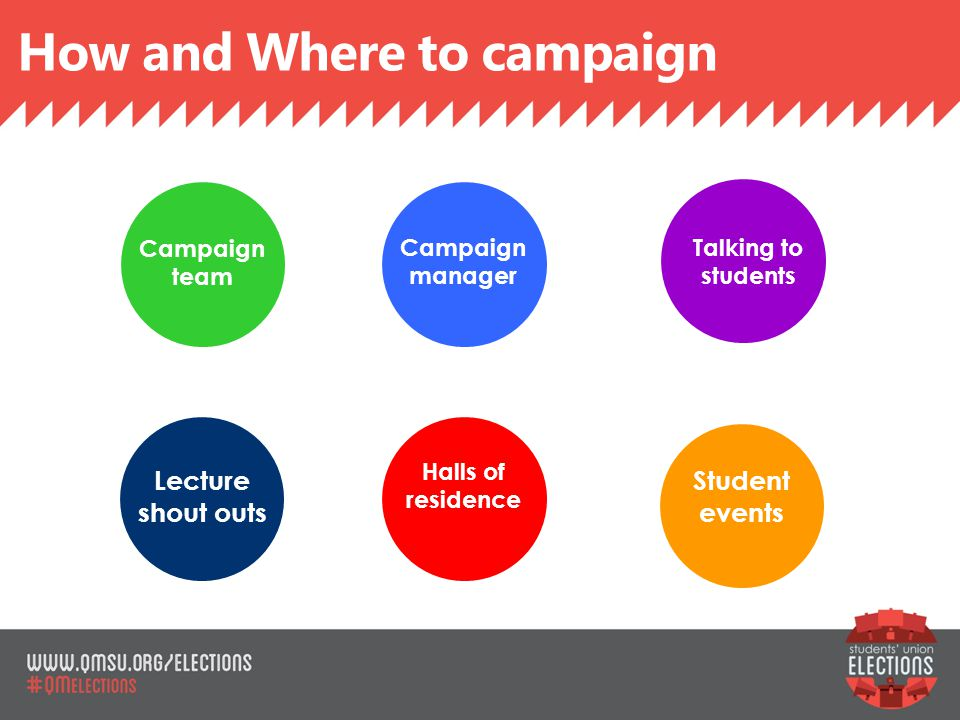 How and Where to campaign SLIDE TITLE Lecture shout outs Halls of residence Student events Talking to students Campaign manager Campaign team