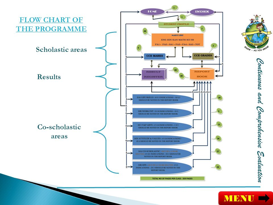 Continuous and Comprehensive Evaluation FLOW CHART OF THE PROGRAMME Co-scholastic areas Scholastic areas Results MENU
