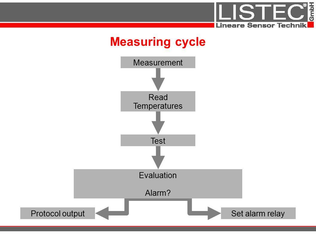 Measuring cycle Set alarm relayProtocol output Evaluation Alarm? Read Temperatures Test Measurement