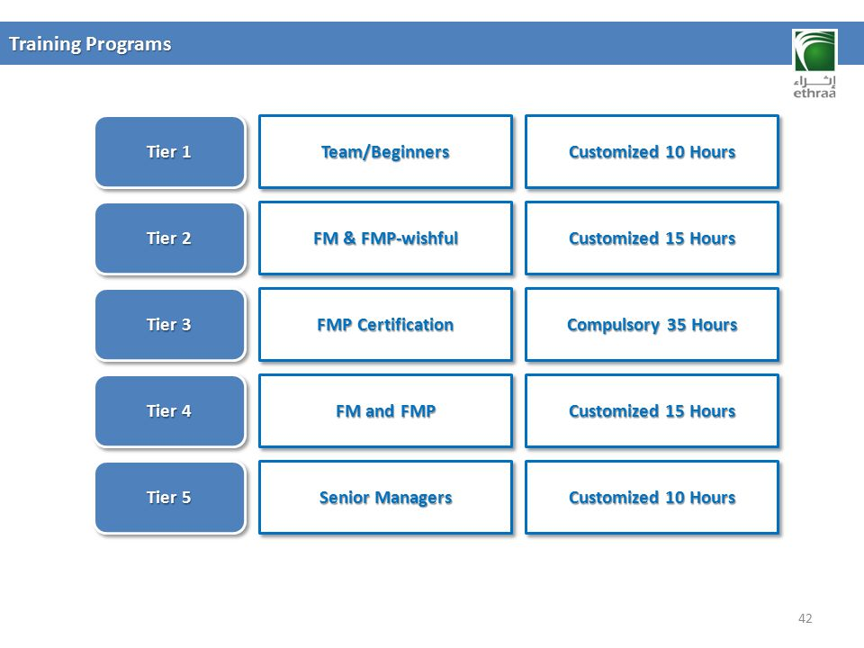 Training Programs 42 Tier 1 Team/BeginnersTeam/Beginners Tier 2 FM & FMP-wishful Tier 3 FMP Certification Tier 4 FM and FMP Tier 5 Senior Managers Cus