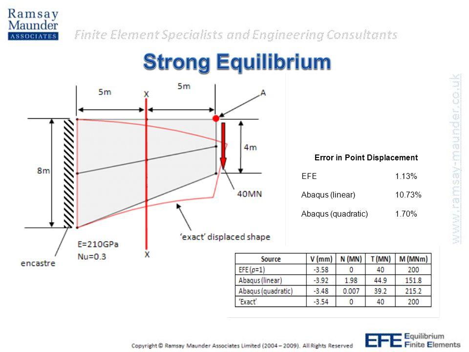 Error in Point Displacement EFE1.13% Abaqus (linear) 10.73% Abaqus (quadratic) 1.70%