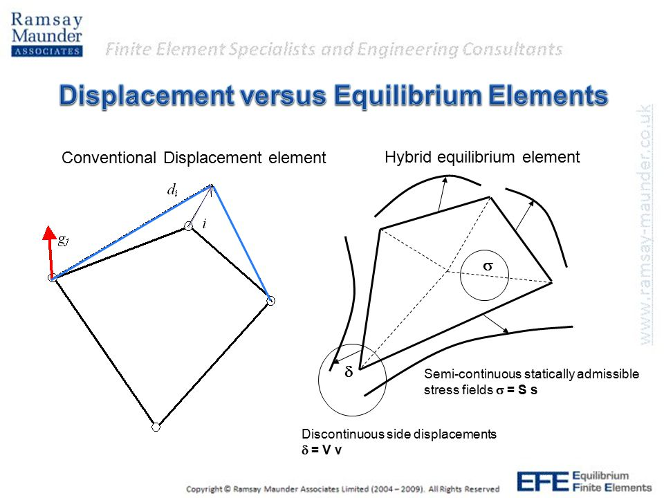 Discontinuous side displacements  = V v Semi-continuous statically admissible stress fields  = S s   Hybrid equilibrium element Conventional Displacement element