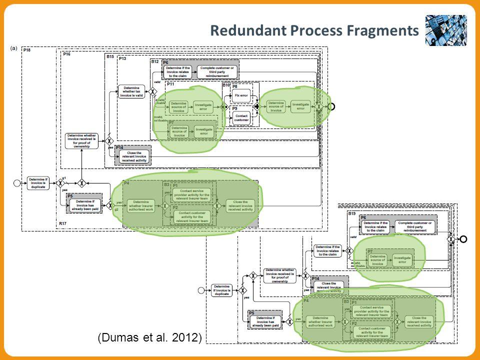 Redundant Process Fragments (Dumas et al. 2012)