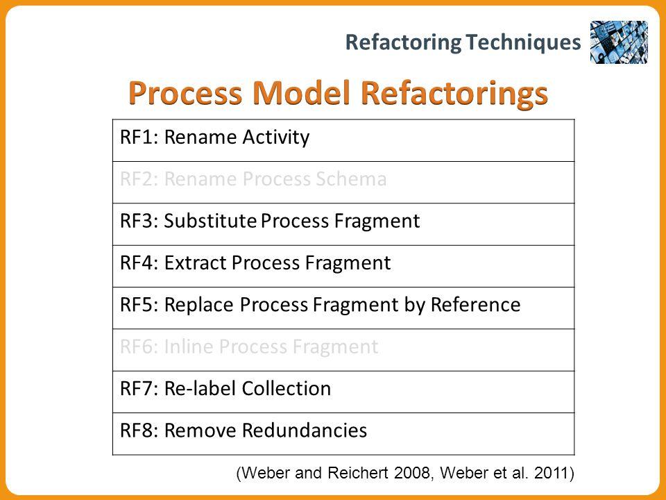 Process Visualization Abstracting Process Models: Single-Aspect Operations