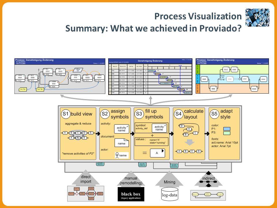 Visualisierungskomponente Process Visualization Summary: What we achieved in Proviado