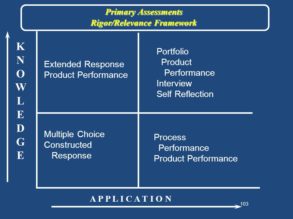103 KNOWLEDGEKNOWLEDGE A P P L I C A T I O N Extended Response Product Performance Primary Assessments Rigor/Relevance Framework Portfolio Product Performance Interview Self Reflection Process Performance Product Performance Multiple Choice Constructed Response