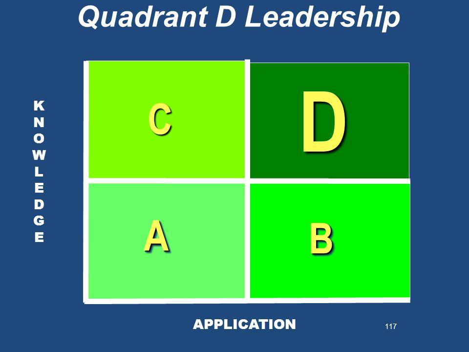 117 KNOWLEDGEKNOWLEDGE KNOWLEDGEKNOWLEDGE AA BB D C Quadrant D Leadership APPLICATION