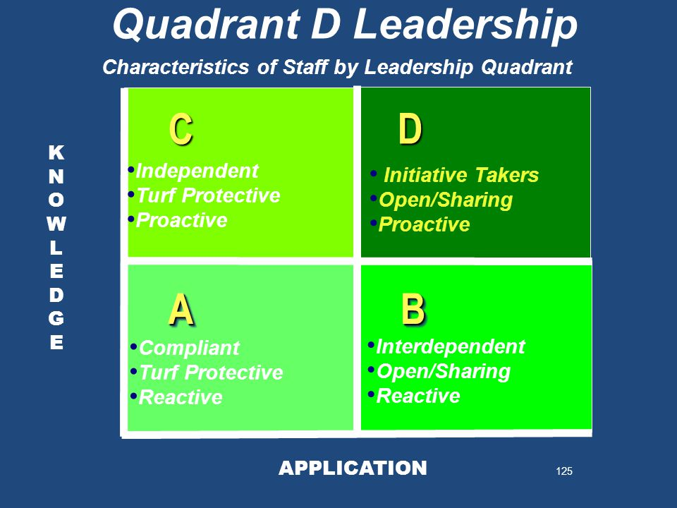 125 KNOWLEDGEKNOWLEDGE KNOWLEDGEKNOWLEDGE AABB D C Quadrant D Leadership APPLICATION Characteristics of Staff by Leadership Quadrant Independent Turf Protective Proactive Initiative Takers Open/Sharing Proactive Compliant Turf Protective Reactive Interdependent Open/Sharing Reactive