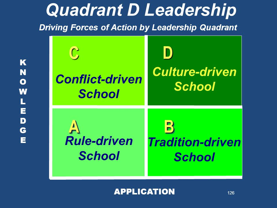 126 KNOWLEDGEKNOWLEDGE KNOWLEDGEKNOWLEDGE Quadrant D Leadership APPLICATION AABB D C Rule-driven School Tradition-driven School Conflict-driven School Culture-driven School Driving Forces of Action by Leadership Quadrant