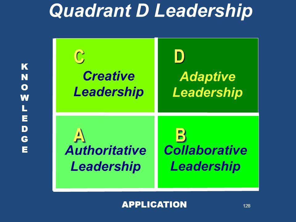 128 KNOWLEDGEKNOWLEDGE KNOWLEDGEKNOWLEDGE Quadrant D Leadership APPLICATION AABB D C Authoritative Leadership Collaborative Leadership Creative Leadership Adaptive Leadership