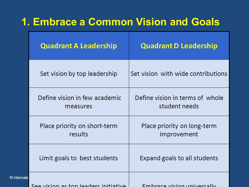 © International Center for Leadership in Education Quadrant A LeadershipQuadrant D Leadership Set vision by top leadershipSet vision with wide contributions Define vision in few academic measures Define vision in terms of whole student needs Place priority on short-term results Place priority on long-term improvement Limit goals to best studentsExpand goals to all students See vision as top leaders initiativeEmbrace vision universally Instill fear with goalsInspire passion with goals 1.