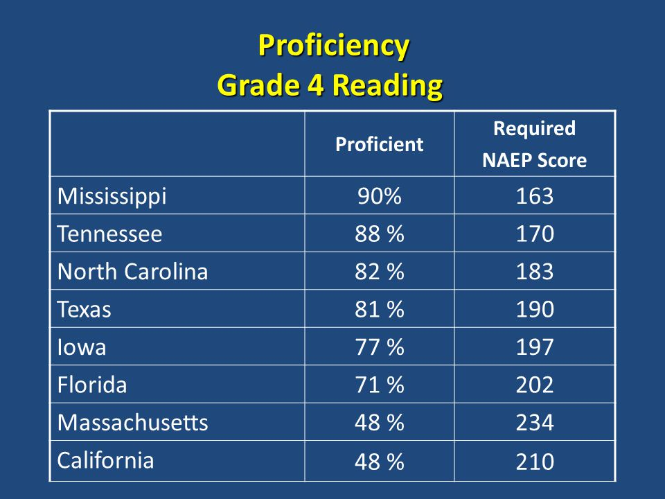 Proficiency Grade 4 Reading Proficiency Grade 4 Reading Proficient Required NAEP Score Mississippi 90%163 Tennessee 88 %170 North Carolina 82 %183 Texas 81 %190 Iowa 77 %197 Florida 71 %202 Massachusetts 48 %234 California 48 %210