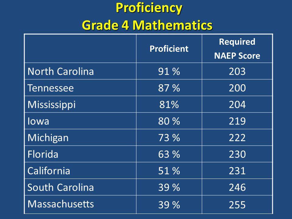 Proficiency Grade 4 Mathematics Proficiency Grade 4 Mathematics Proficient Required NAEP Score North Carolina 91 %203 Tennessee 87 %200 Mississippi 81%204 Iowa 80 %219 Michigan 73 %222 Florida 63 %230 California 51 %231 South Carolina 39 %246 Massachusetts 39 %255