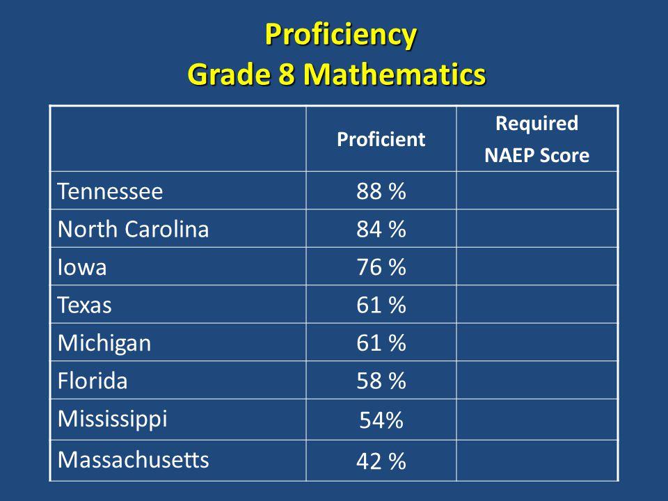 Proficiency Grade 8 Mathematics Proficiency Grade 8 Mathematics Proficient Required NAEP Score Tennessee 88 % North Carolina 84 % Iowa 76 % Texas 61 % Michigan 61 % Florida 58 % Mississippi 54% Massachusetts 42 %