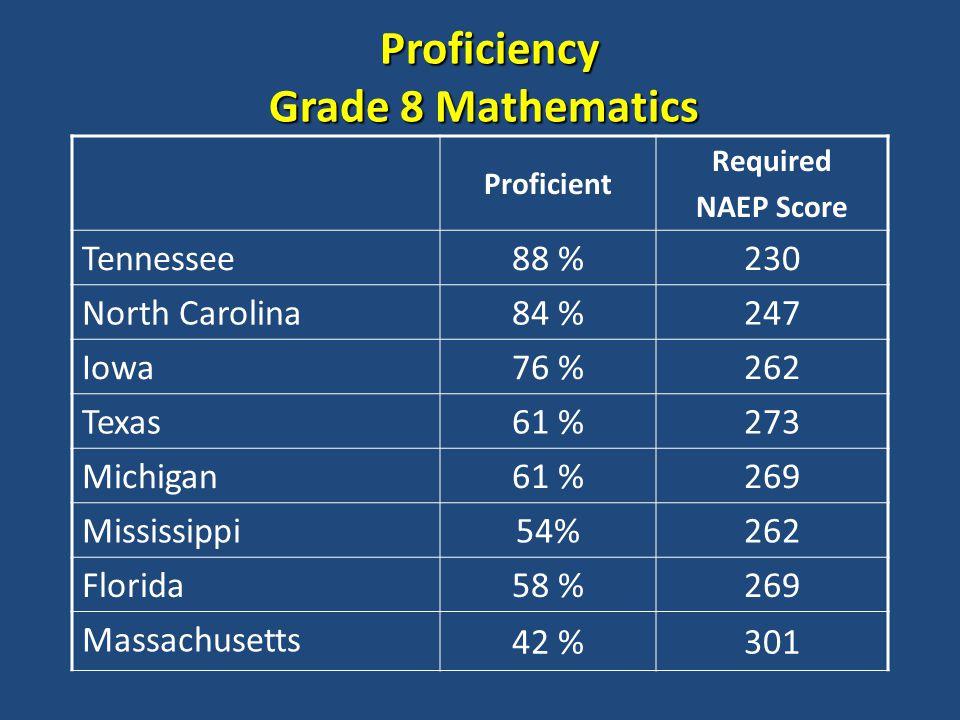 Proficiency Grade 8 Mathematics Proficiency Grade 8 Mathematics Proficient Required NAEP Score Tennessee 88 %230 North Carolina 84 %247 Iowa 76 %262 Texas 61 %273 Michigan 61 %269 Mississippi 54%262 Florida 58 %269 Massachusetts 42 %301