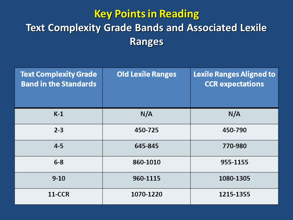 Key Points in Reading Text Complexity Grade Bands and Associated Lexile Ranges Text Complexity Grade Band in the Standards Old Lexile RangesLexile Ranges Aligned to CCR expectations K-1N/A 2-3450-725450-790 4-5645-845770-980 6-8860-1010955-1155 9-10960-11151080-1305 11-CCR1070-12201215-1355