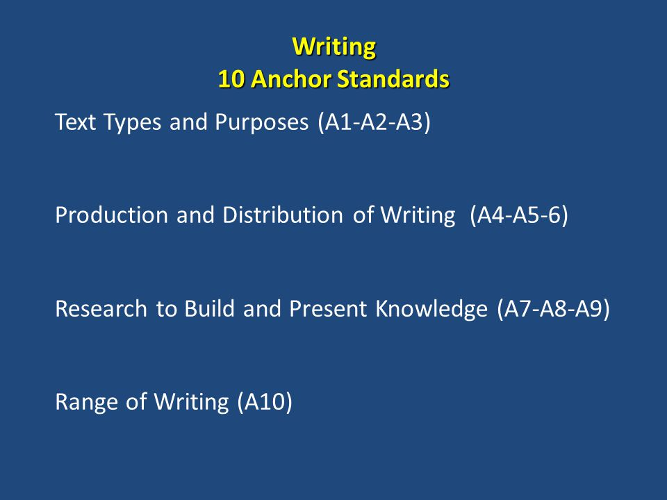 Writing 10 Anchor Standards Text Types and Purposes (A1-A2-A3) Production and Distribution of Writing (A4-A5-6) Research to Build and Present Knowledge (A7-A8-A9) Range of Writing (A10)