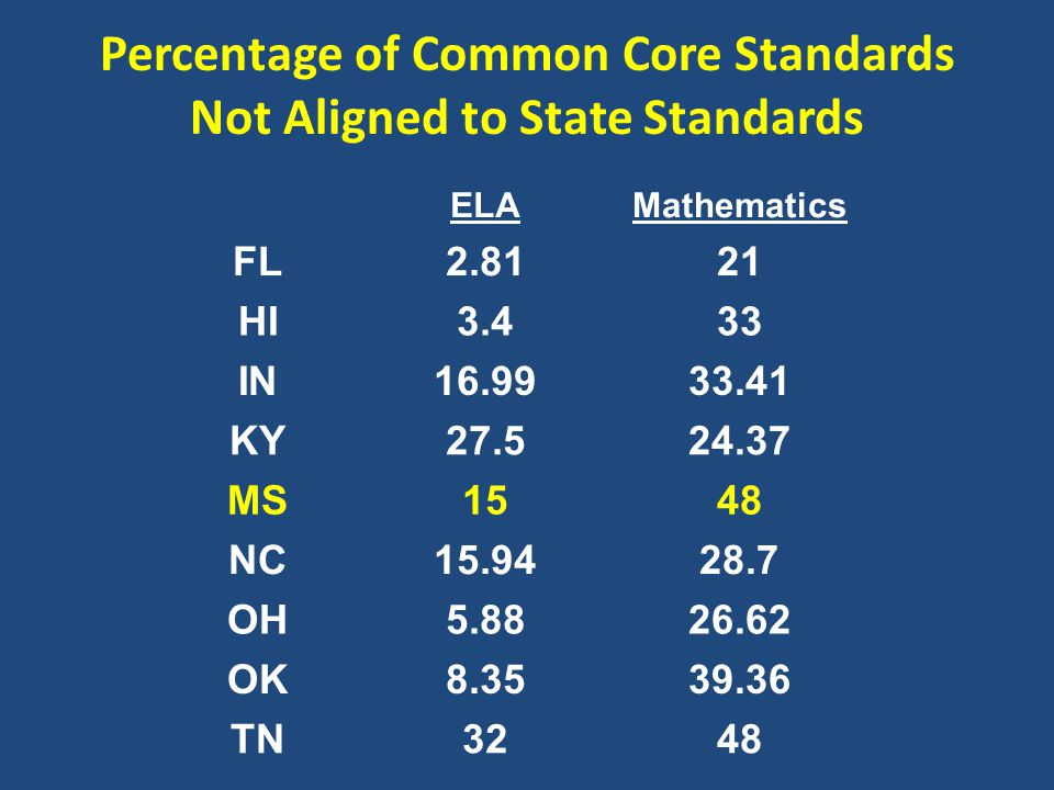 Percentage of Common Core Standards Not Aligned to State Standards ELAMathematics FL2.8121 HI3.433 IN16.9933.41 KY27.524.37 MS1548 NC15.9428.7 OH5.8826.62 OK8.3539.36 TN3248