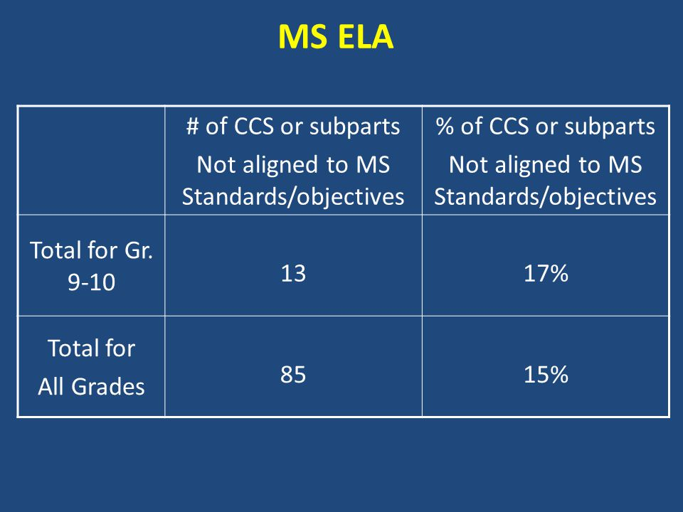 MS ELA # of CCS or subparts Not aligned to MS Standards/objectives % of CCS or subparts Not aligned to MS Standards/objectives Total for Gr.
