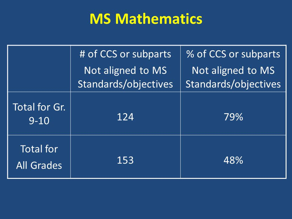MS Mathematics # of CCS or subparts Not aligned to MS Standards/objectives % of CCS or subparts Not aligned to MS Standards/objectives Total for Gr.