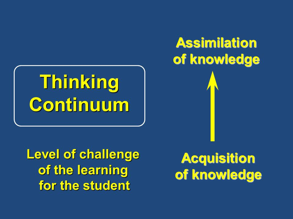 Assimilation of knowledge Acquisition Thinking Continuum Level of challenge of the learning for the student